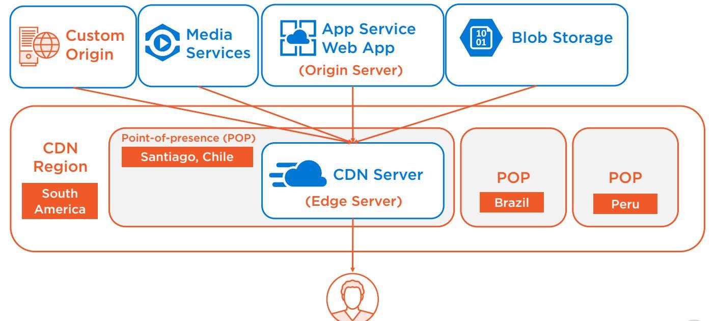 Azure CDN Overview Step 2